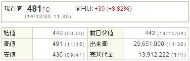 3765ガンホー20141205-1前場