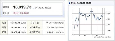 日経平均20141217-1
