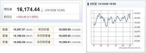 日経平均20131226-1