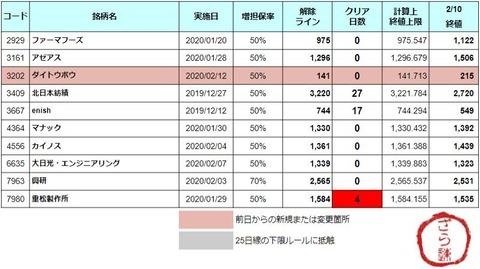 増担解除ライン202002012