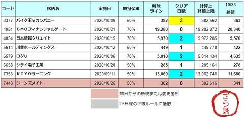 増担解除ライン20201026