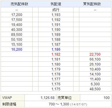 9424日本通信20140707-2前場