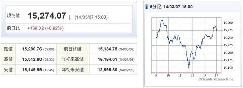 日経平均20140307-1