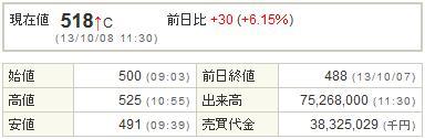 9501東京電力20131008-1前場