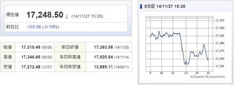日経平均20141127-1