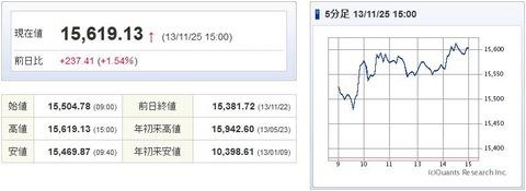 日経平均20131125-1