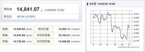 日経平均20140228-1