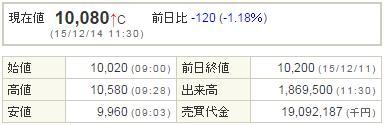 4565そーせいグループ20151214-1前場