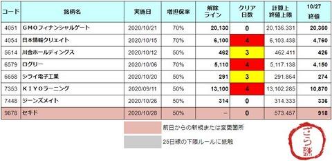増担解除ライン20201028