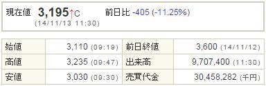 3668コロプラ20141113-1前場