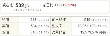9501東京電力20131015-1前場