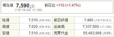 9984ソフトバンク20131022-1前場
