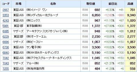 S高ネタ20210122