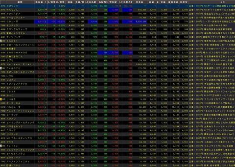 直近IPO銘柄追加(2021年02月25日)