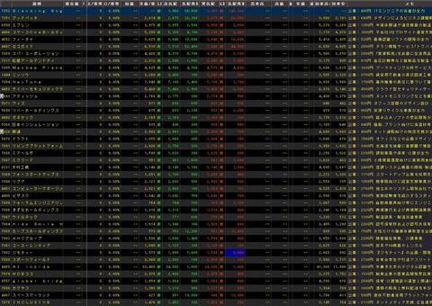 直近IPO銘柄追加(2020年07月07日)