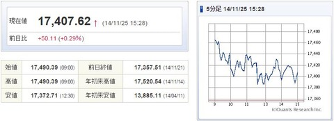 日経平均20141125-1