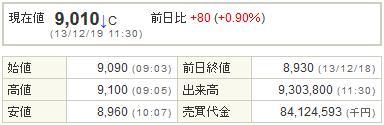 9984ソフトバンク20131219-1前場