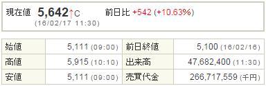 9984ソフトバンク20160217-1前場