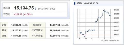 日経平均20140306-1
