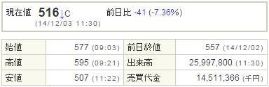 4564オンコセラピー20141203-1前場