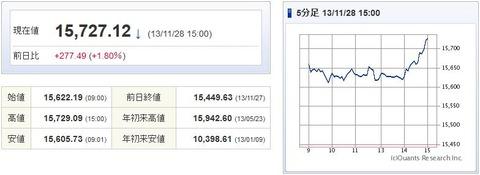 日経平均20131128-1