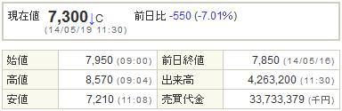 2121mixi20140519-1前場