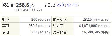 6502東芝20151221-1前場