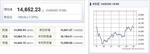 日経平均20140303-1