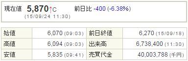 9984ソフトバンク20150924-1前場