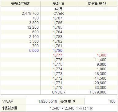 7844マーベラスAQL20141219-2前場