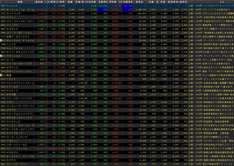 直近IPO銘柄追加(2020年07月10日)