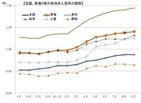 全国平均よりも速いペースで急回復する愛知県の雇用