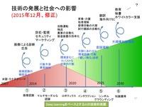 人工知能の日本最先端研究者が考える今後重要になる3つの仕事
