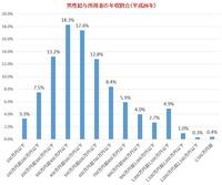 国税庁統計に見る日本人の平均年収は415万円