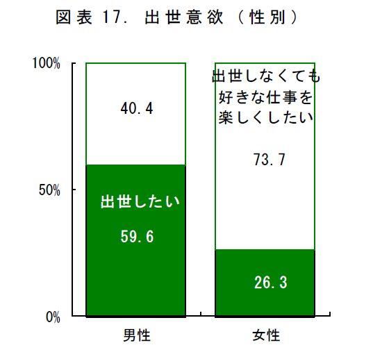 名南経営 大津章敬のいい会社を作るための人事労務管理  女性新入社員の73.7%「出世しなくても好きな仕事を楽しくしたい」と回答コメント                        大津章敬