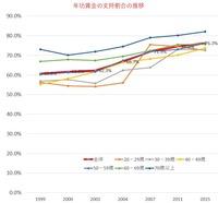 年功賃金を希望するという回答が76.3%と過去最高水準に