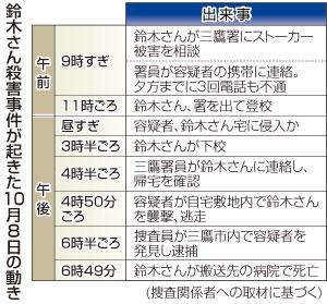 10月8日の鈴木さんと犯人の動き