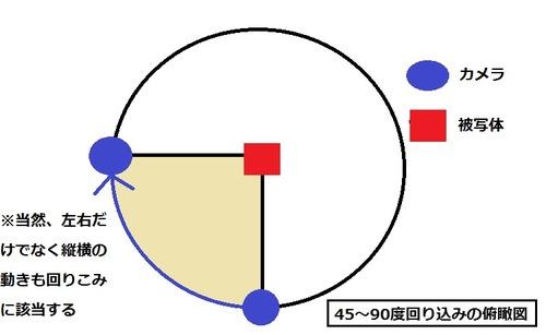 回り込み リファレンス図1