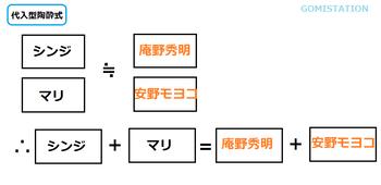 代入式02