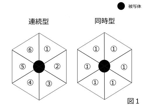 バレットタイム2つの異なる点