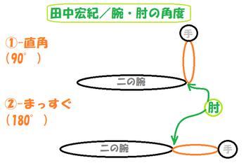 001田中宏紀-腕・肘角度