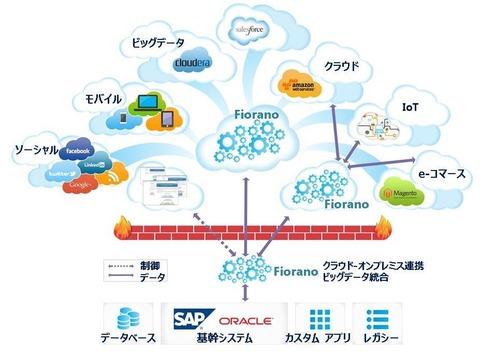 Fiorano_iPaaS_CloudPlatform_big