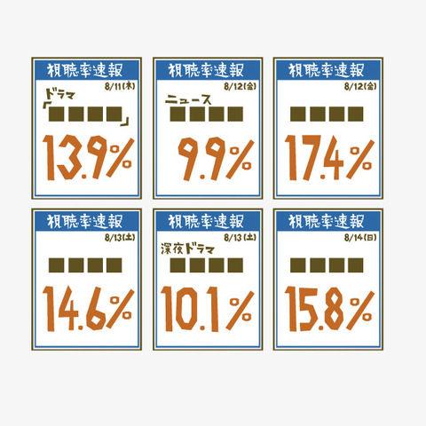 """<衝撃>フジテレビ元旦特番が「2.2%大問題!」坂上忍の""""陰り""""に小塚崇彦の""""呪い""""「いくらなんでも低すぎですよ」"""