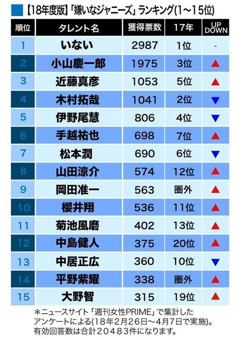 【芸能】 NEWS・小山慶一郎、「未成年」ファンを驚愕手口で喰いまくっていた!