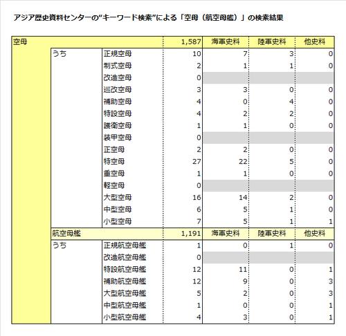 08「空母」アジ歴検索結果