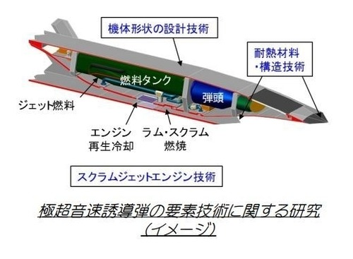防衛省、「極超音速巡航ミサイル...