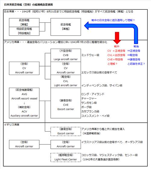 11 艦種概念変遷図