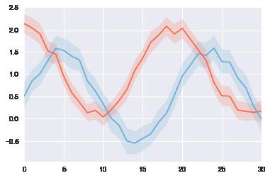 seabornを使ってデータを可視化する(tsplot) : 私的メモ
