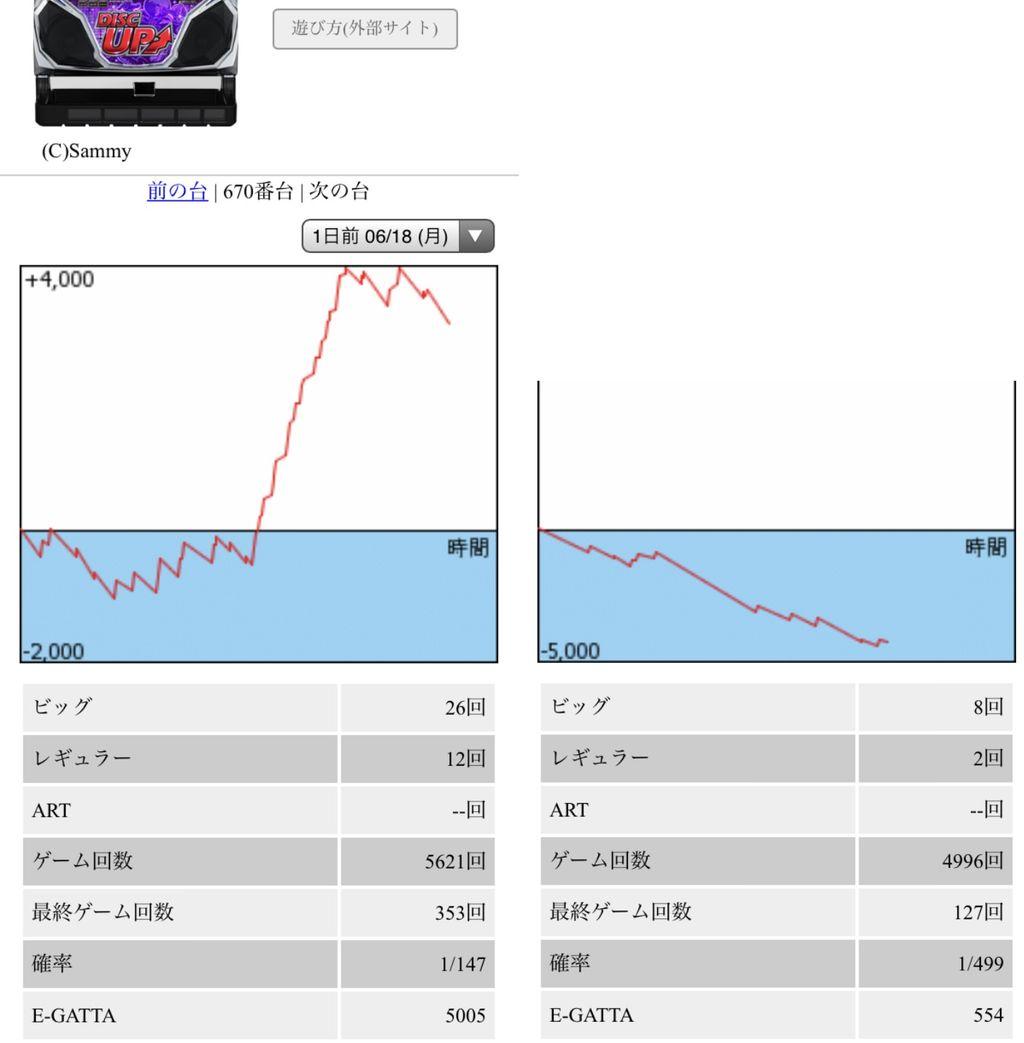 グラフ 6 ディスク アップ