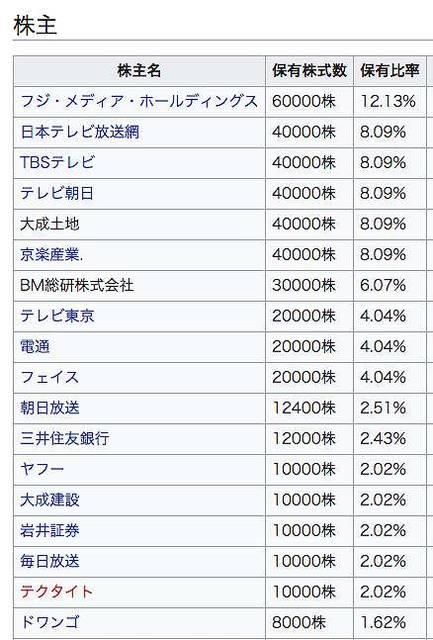 吉本の株主